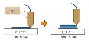 1.2.1図
