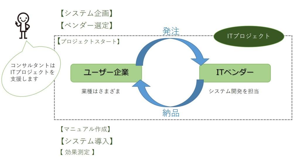 プロセス図